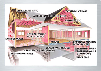 Cooler Attic in Greensboro, NC: Residential attic insulation and radiant barriers for barns, workshops and residential applications in Greensboro